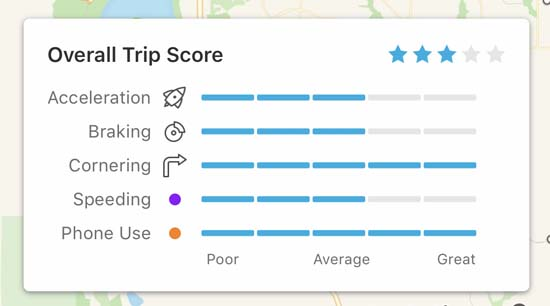 State Farm Trip Score
